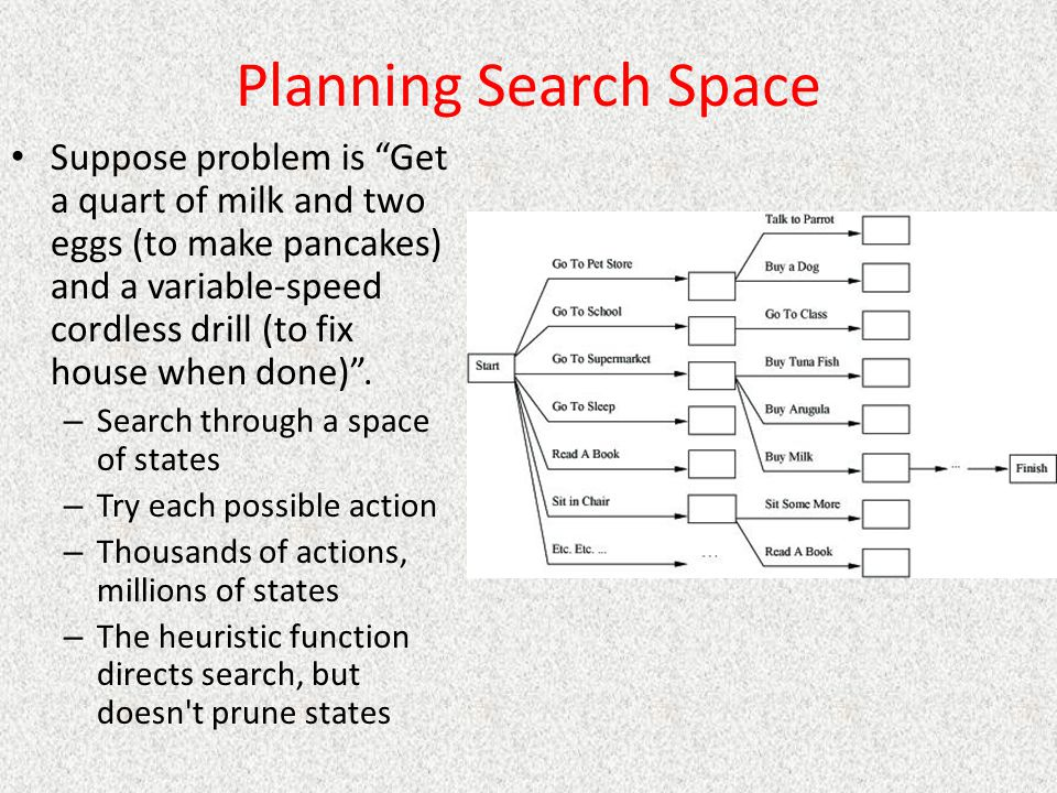 Planning Search Space