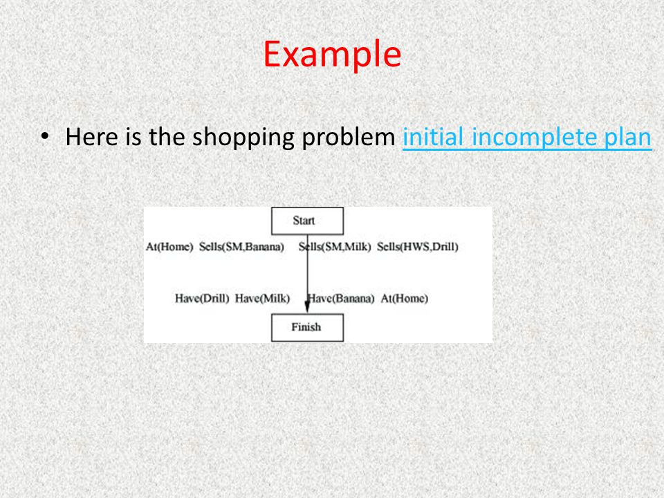 Example Here is the shopping problem initial incomplete plan