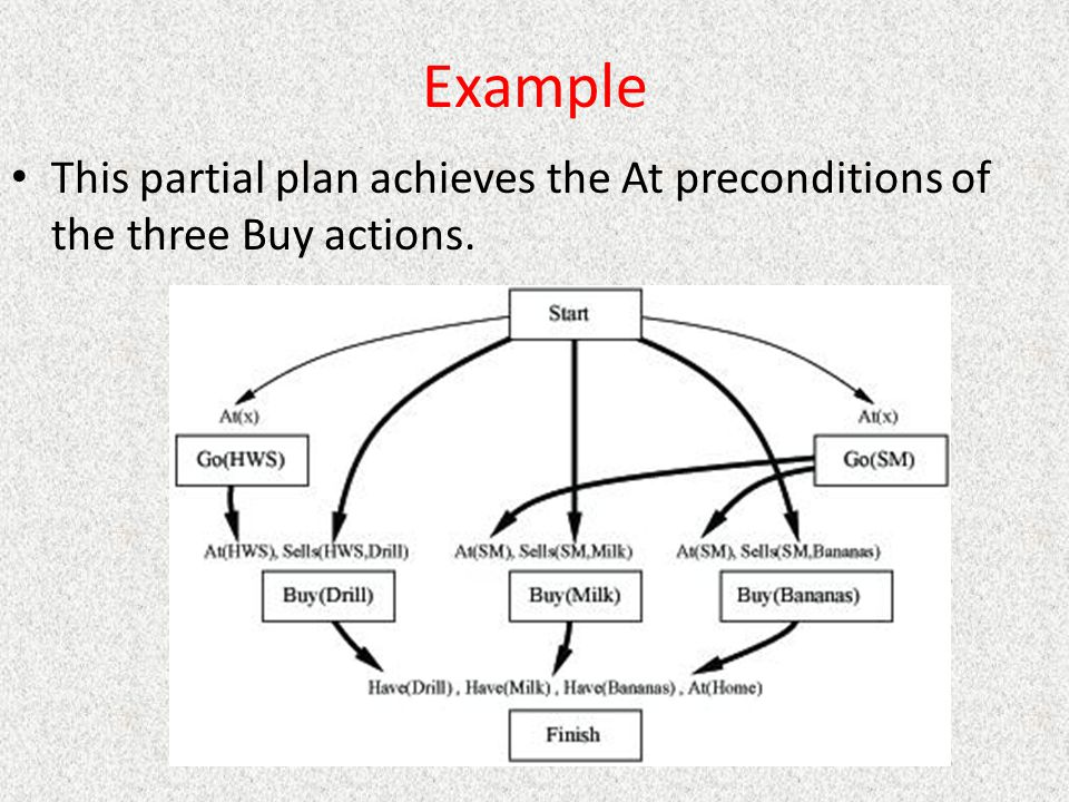 Example This partial plan achieves the At preconditions of the three Buy actions.