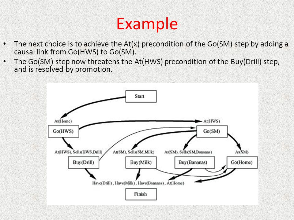 Example The next choice is to achieve the At(x) precondition of the Go(SM) step by adding a causal link from Go(HWS) to Go(SM).