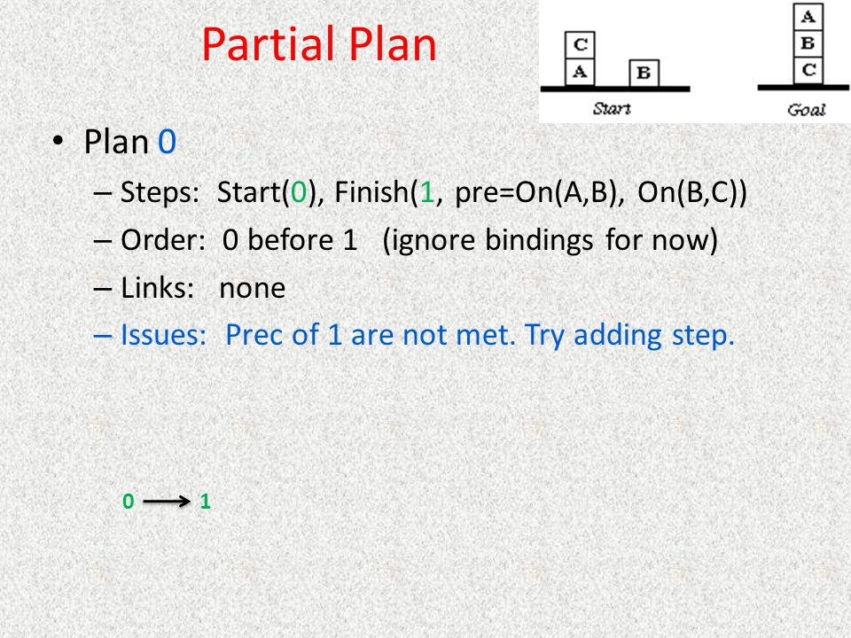 Partial Plan Plan 0 Steps: Start(0), Finish(1, pre=On(A,B), On(B,C))