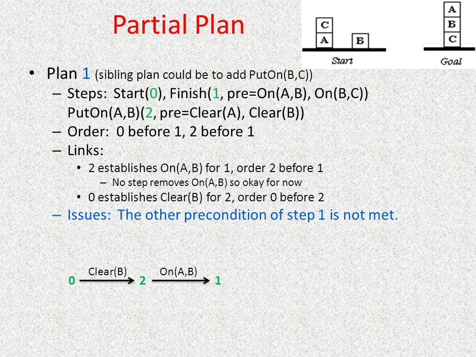 Partial Plan Plan 1 (sibling plan could be to add PutOn(B,C))