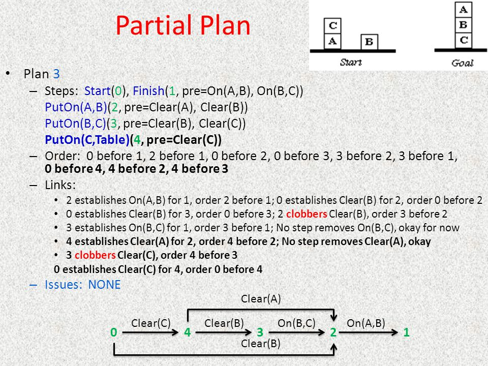 Partial Plan Plan 3 Steps: Start(0), Finish(1, pre=On(A,B), On(B,C))