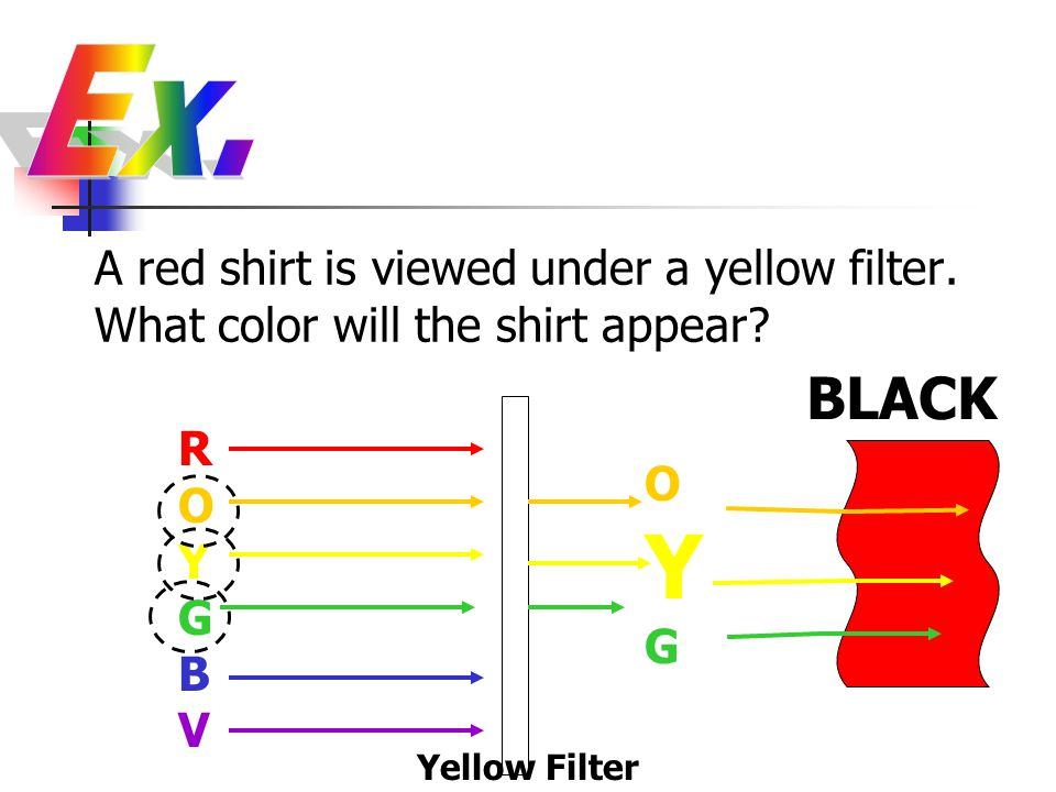 Ex. A red shirt is viewed under a yellow filter. What color will the shirt appear BLACK. ROYGBV.