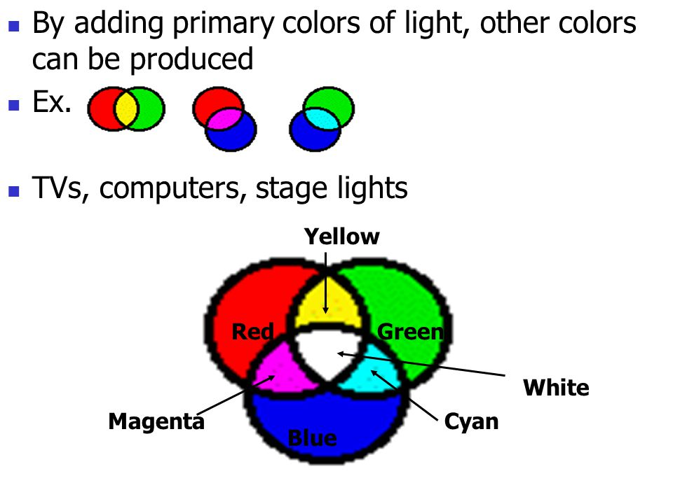 By adding primary colors of light, other colors can be produced Ex.