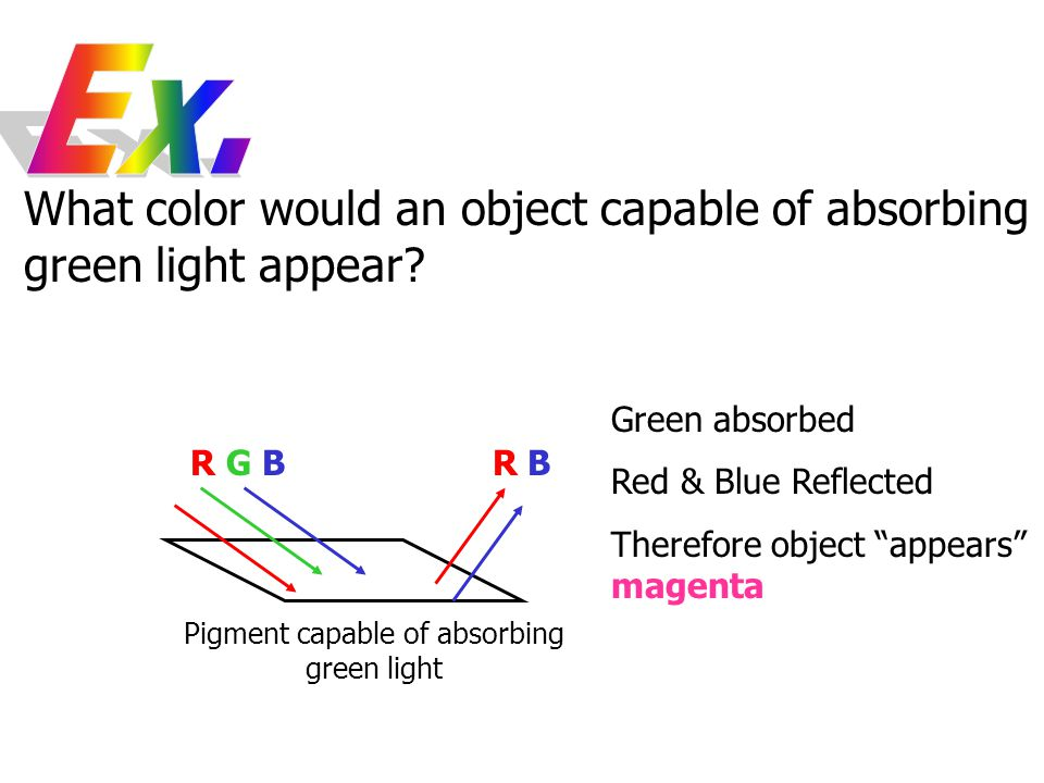 Pigment capable of absorbing green light