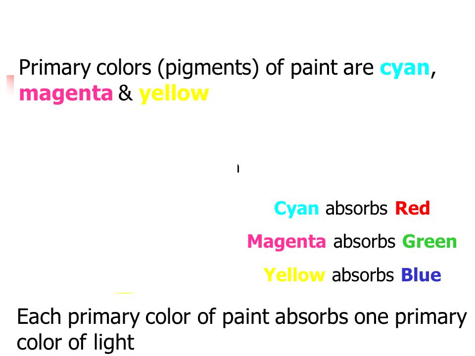 Primary colors (pigments) of paint are cyan, magenta & yellow