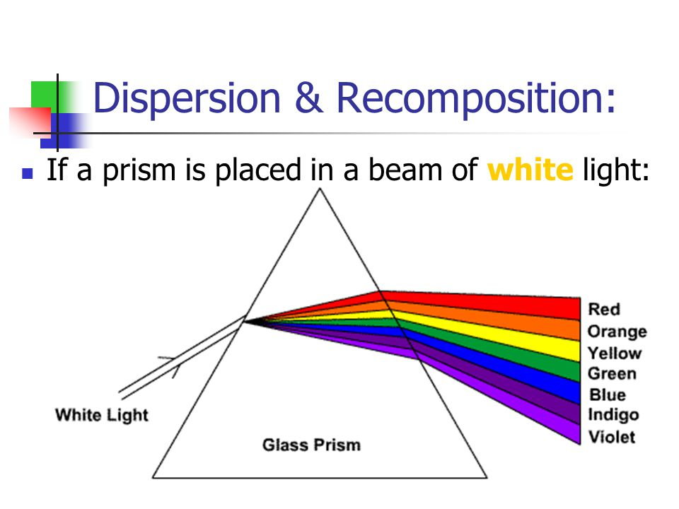 Dispersion & Recomposition: