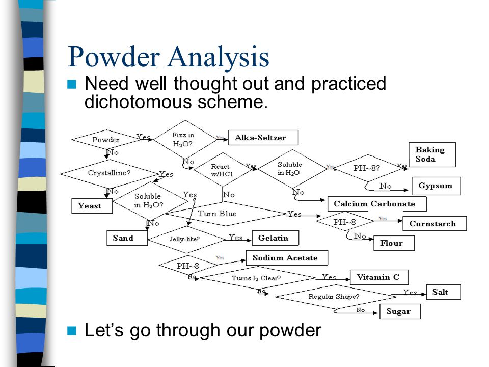 Powder Analysis Need well thought out and practiced dichotomous scheme. Let's go through our powder
