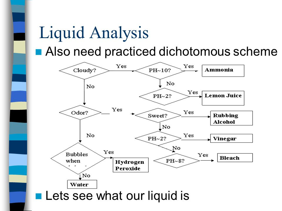 Liquid Analysis Also need practiced dichotomous scheme