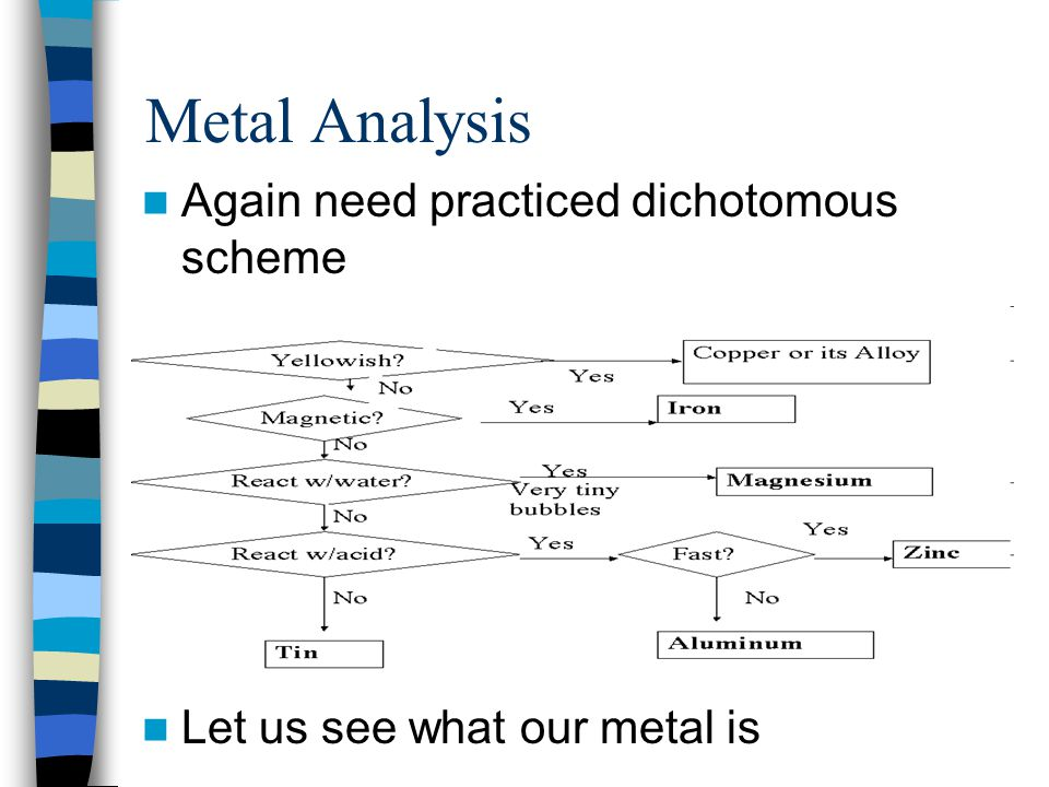 Metal Analysis Again need practiced dichotomous scheme