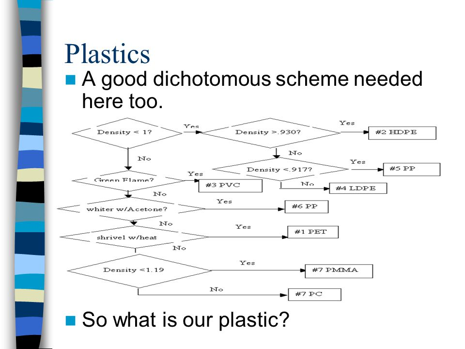 Plastics A good dichotomous scheme needed here too.