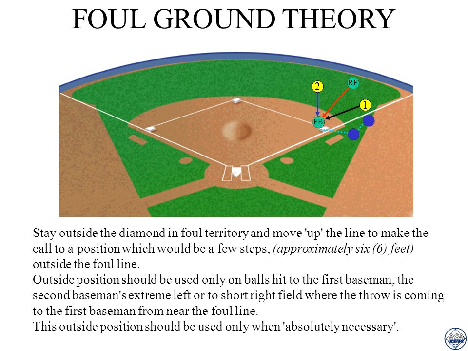 FOUL GROUND THEORY RF. 2. 1. FB.