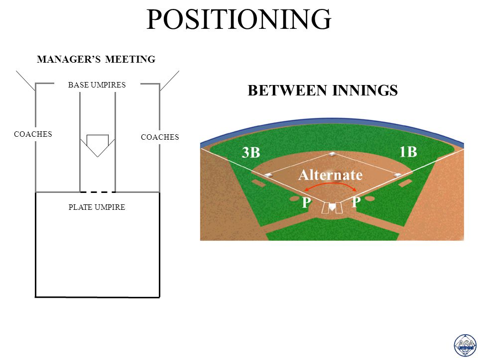 POSITIONING BETWEEN INNINGS 3B 1B Alternate P P MANAGER'S MEETING