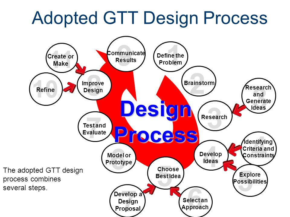 Design Process Gateway To Technology® Unit 1 – Lesson 1.2 – Design Process. Adopted GTT Design Process.