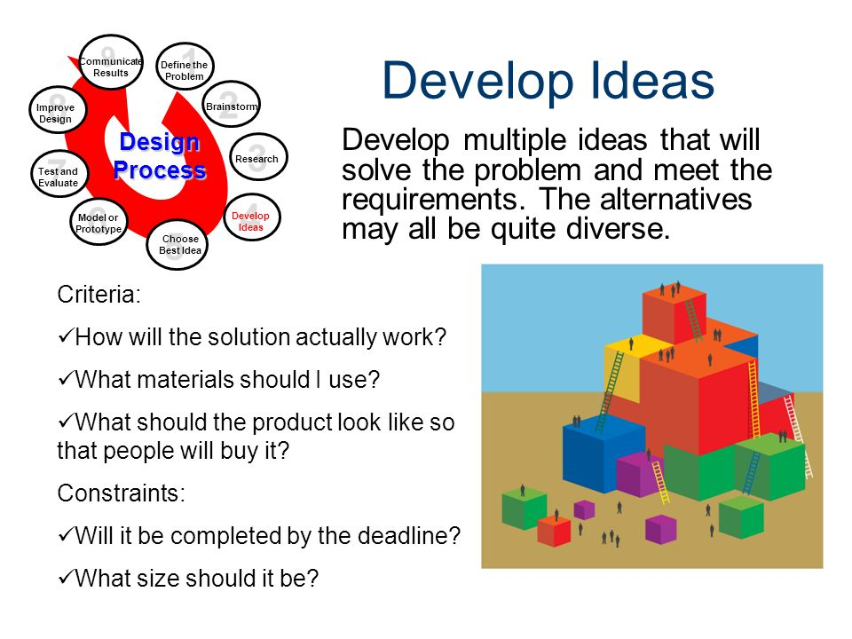 Design Process Gateway To Technology® Unit 1 – Lesson 1.2 – Design Process. Develop Ideas. 9. Communicate Results.