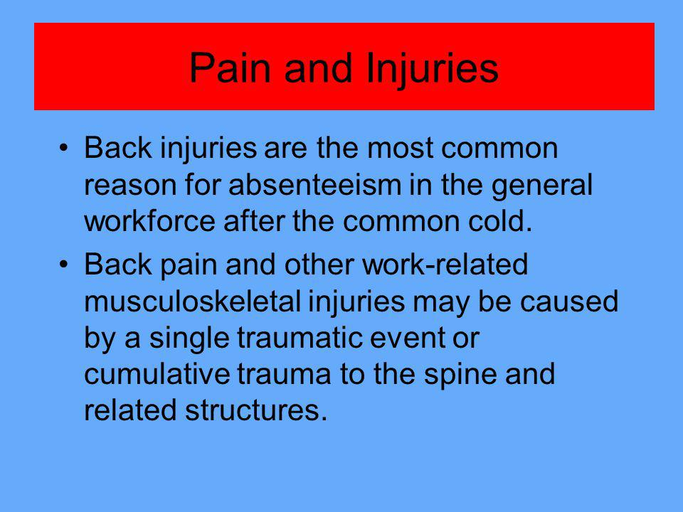 Pain and Injuries Back injuries are the most common reason for absenteeism in the general workforce after the common cold.