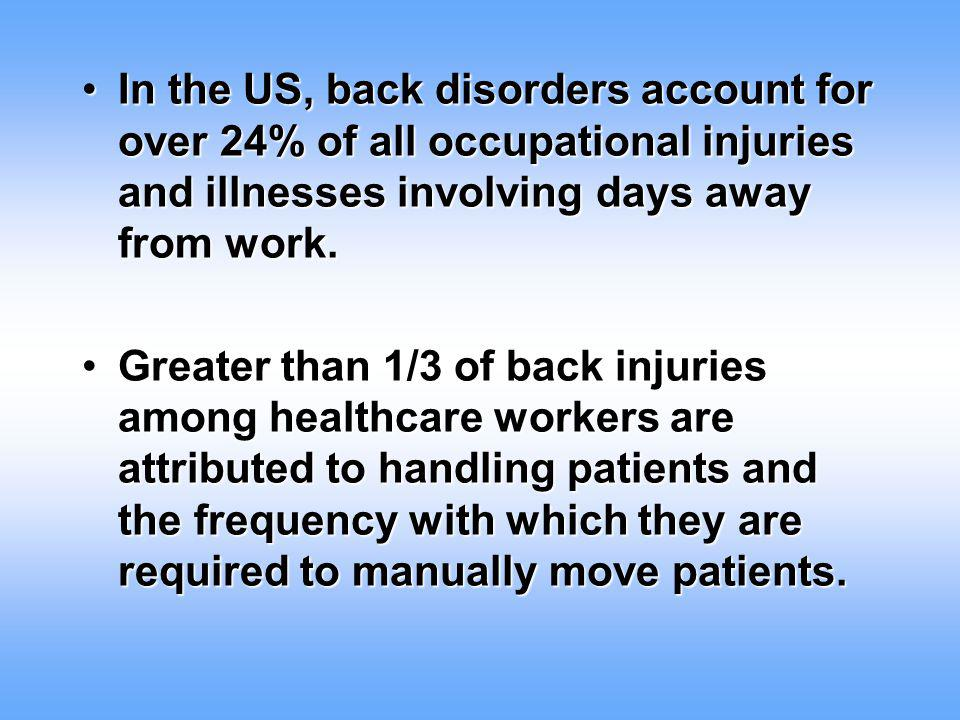 In the US, back disorders account for over 24% of all occupational injuries and illnesses involving days away from work.