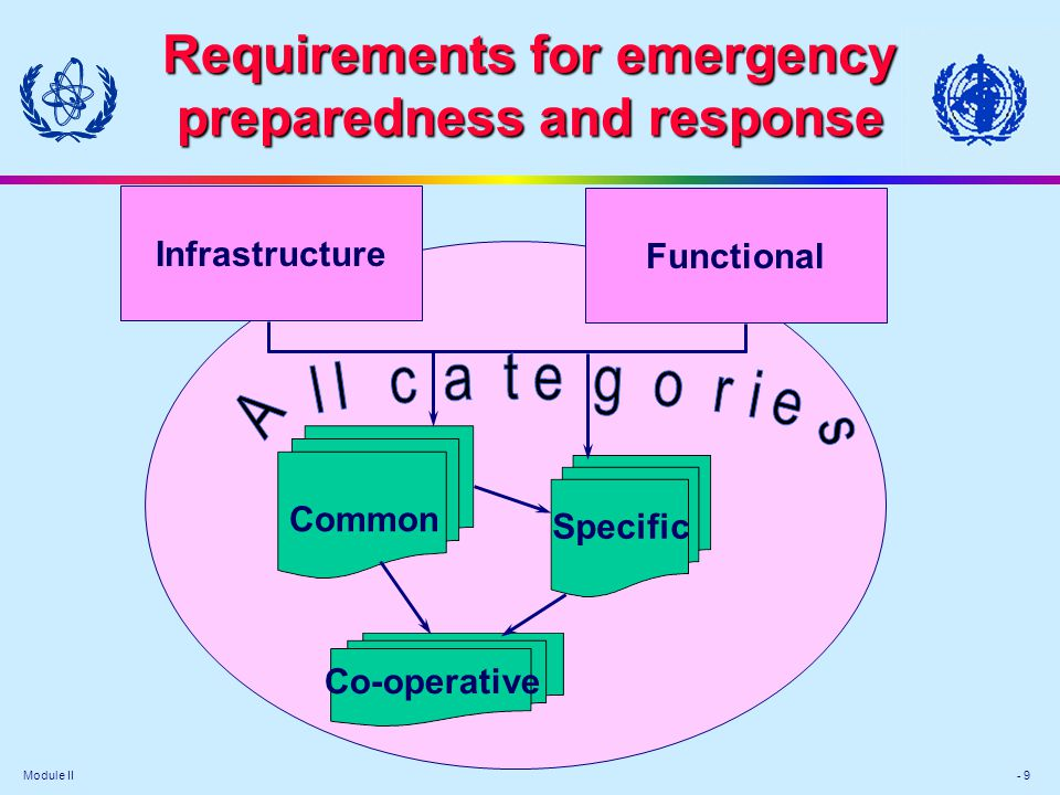 Requirements for emergency preparedness and response