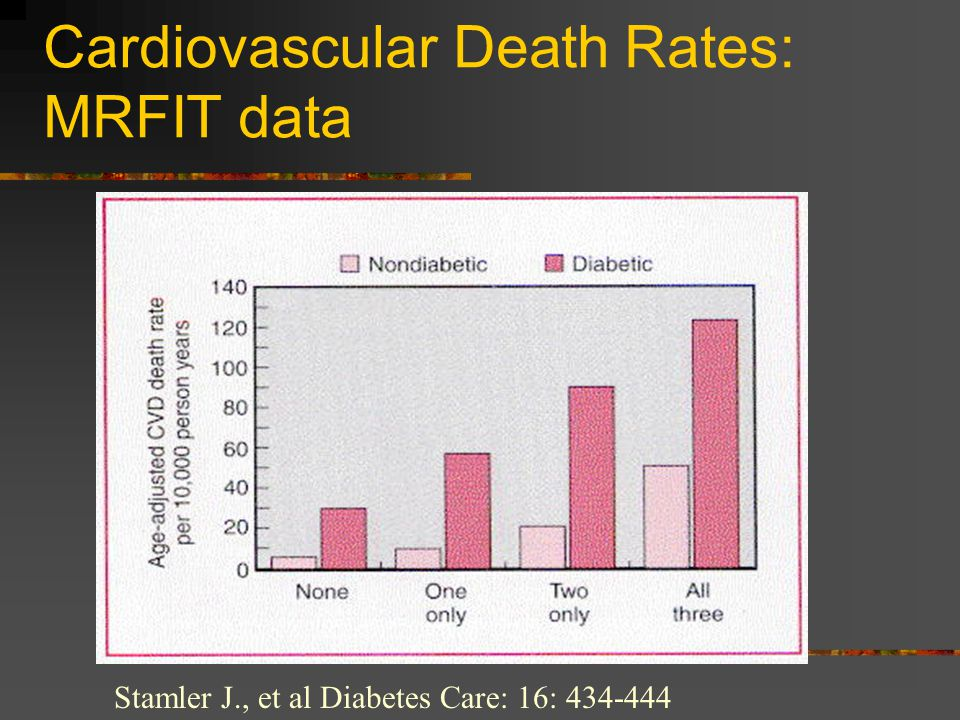 Cardiovascular Death Rates: MRFIT data