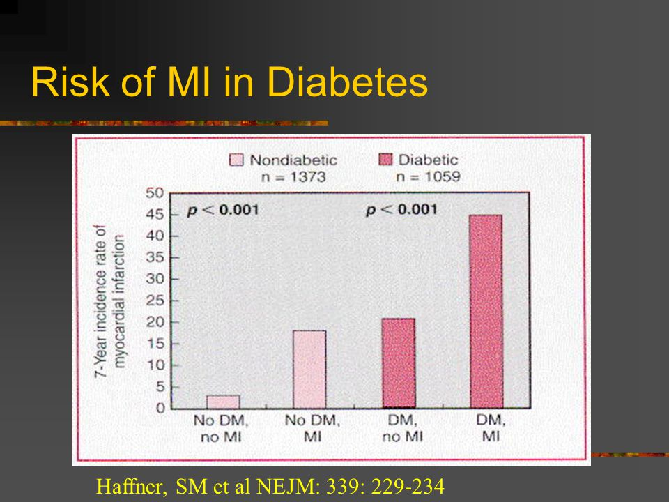 Risk of MI in Diabetes Haffner, SM et al NEJM: 339: 229-234