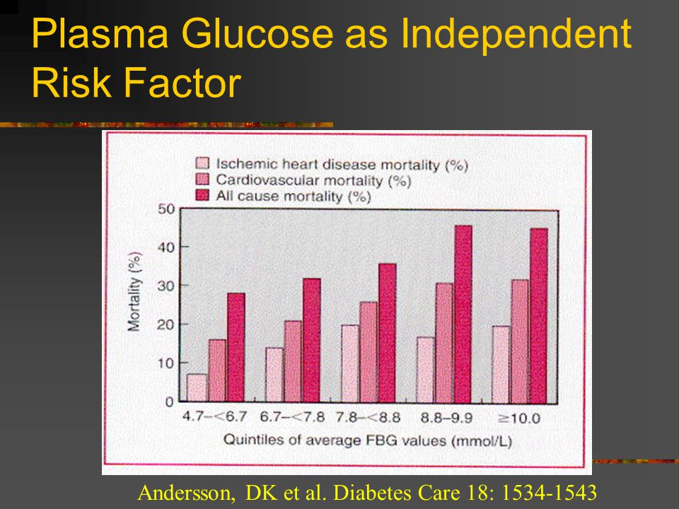 Plasma Glucose as Independent Risk Factor