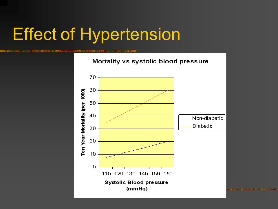 Effect of Hypertension