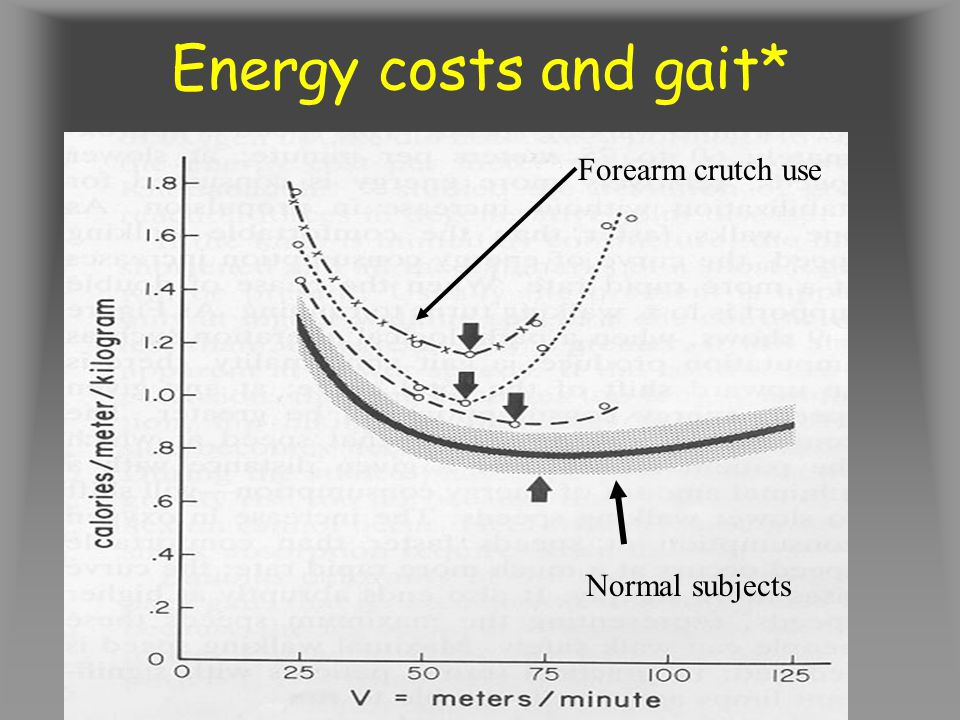 Energy costs and gait* Lowest = normal +/- 1 SD Forearm crutch use