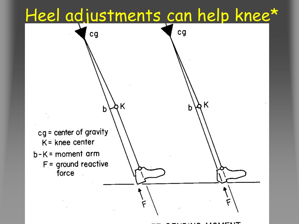 Heel adjustments can help knee*