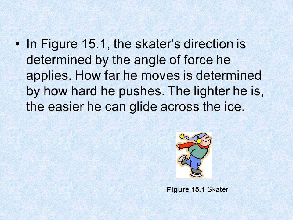 In Figure 15.1, the skater's direction is determined by the angle of force he applies. How far he moves is determined by how hard he pushes. The lighter he is, the easier he can glide across the ice.