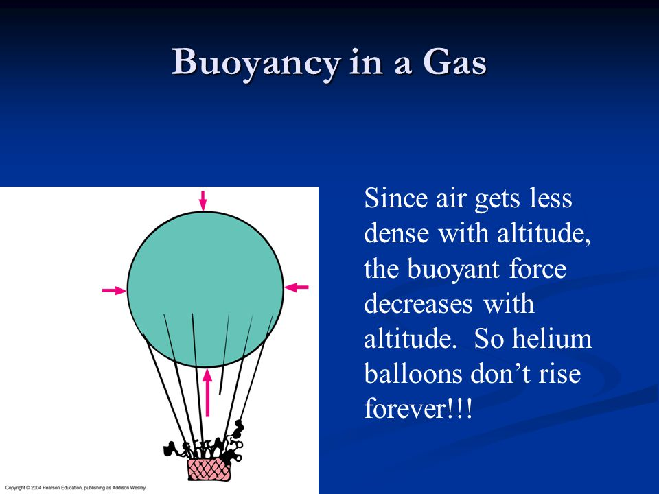 Buoyancy in a Gas Since air gets less dense with altitude, the buoyant force decreases with altitude.