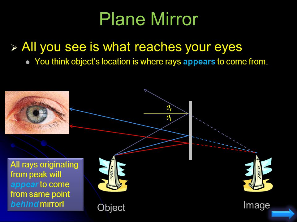 Plane Mirror All you see is what reaches your eyes Image Object