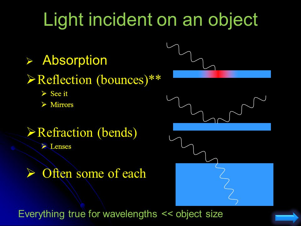 Light incident on an object