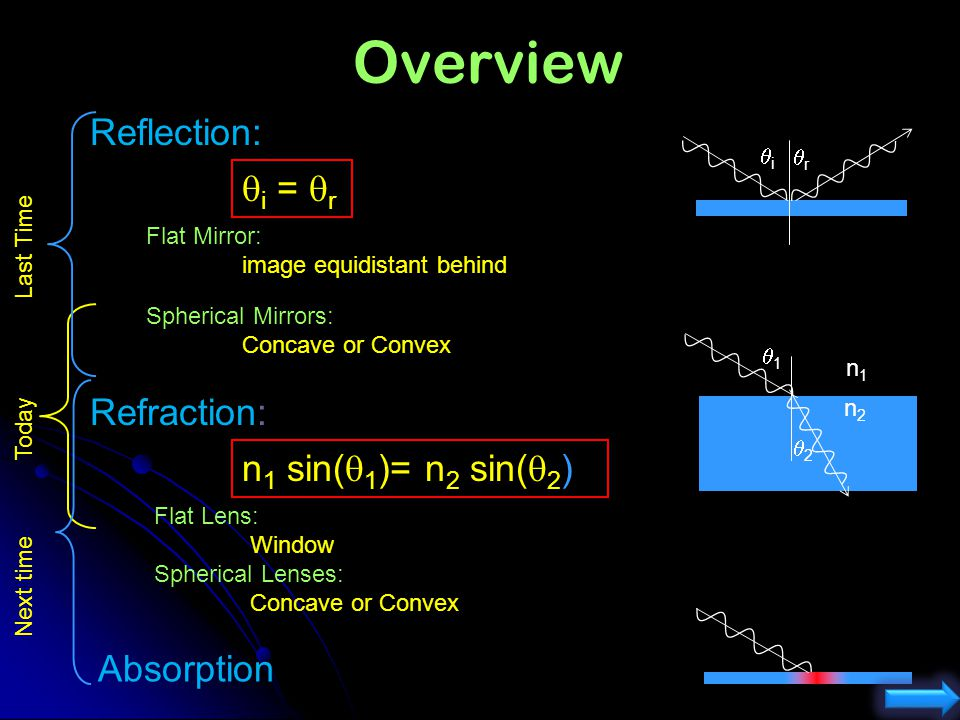 Overview Reflection: qi = qr Refraction: n1 sin(q1)= n2 sin(q2)