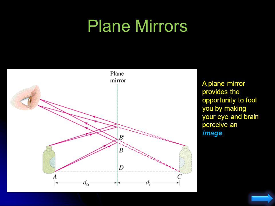 Plane Mirrors A plane mirror provides the opportunity to fool you by making your eye and brain perceive an image.