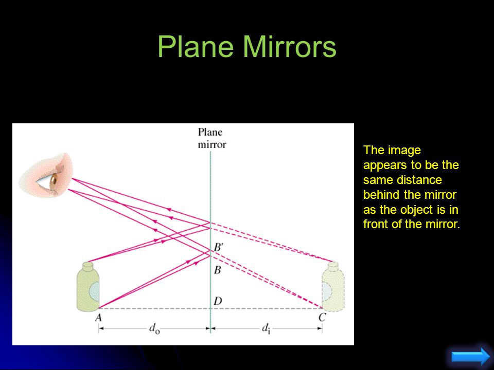 Plane Mirrors The image appears to be the same distance behind the mirror as the object is in front of the mirror.