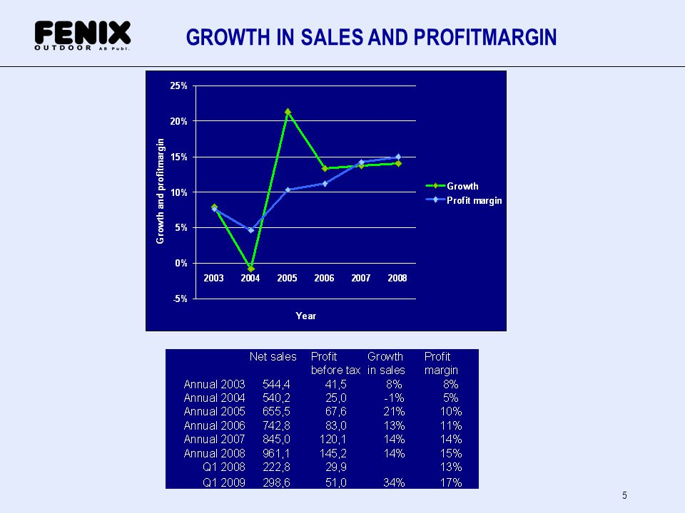 GROWTH IN SALES AND PROFITMARGIN