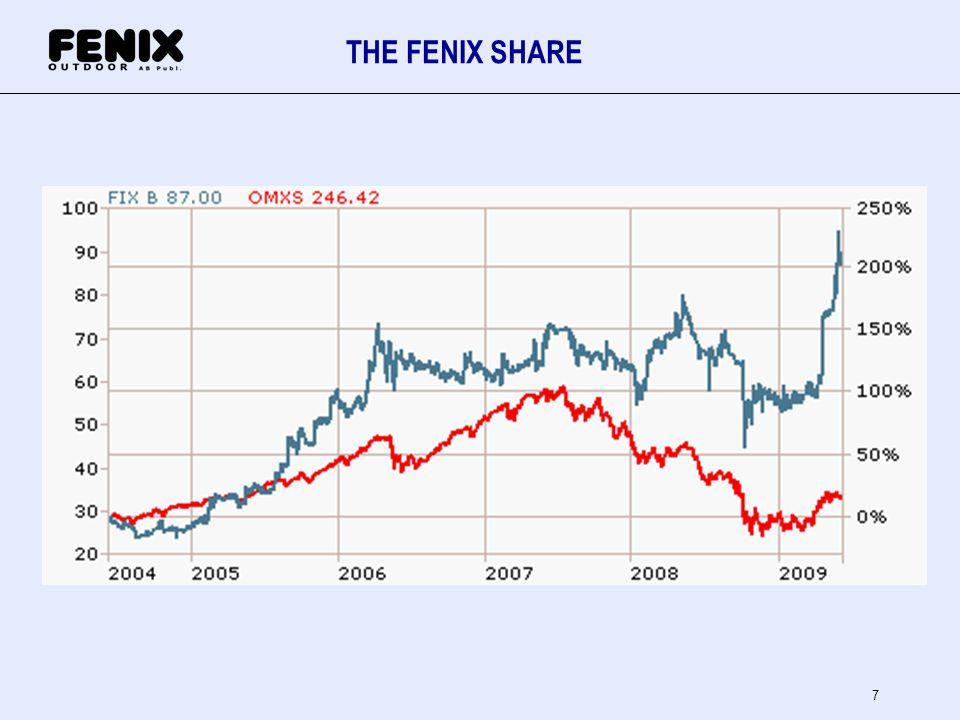 THE FENIX SHARE