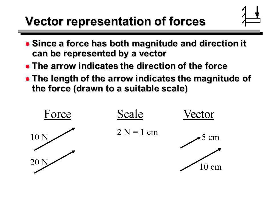 Vector representation of forces