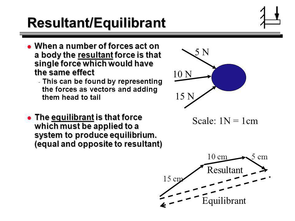 Resultant/Equilibrant