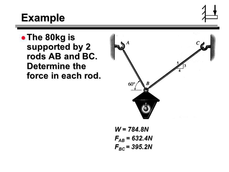 Example The 80kg is supported by 2 rods AB and BC. Determine the force in each rod. W = 784.8N. FAB = 632.4N.