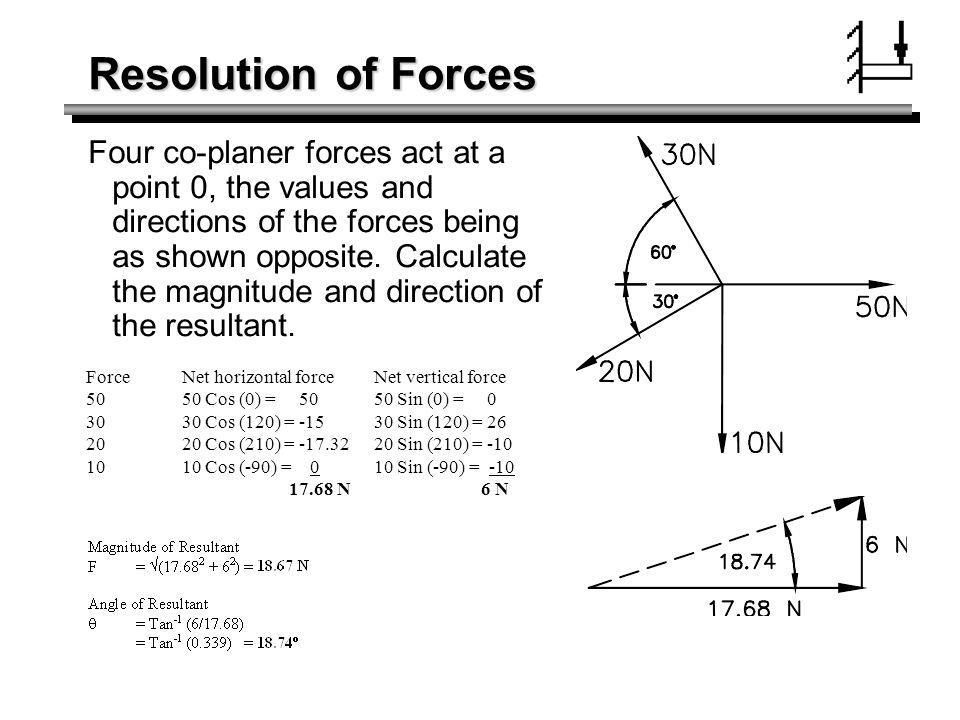Resolution of Forces