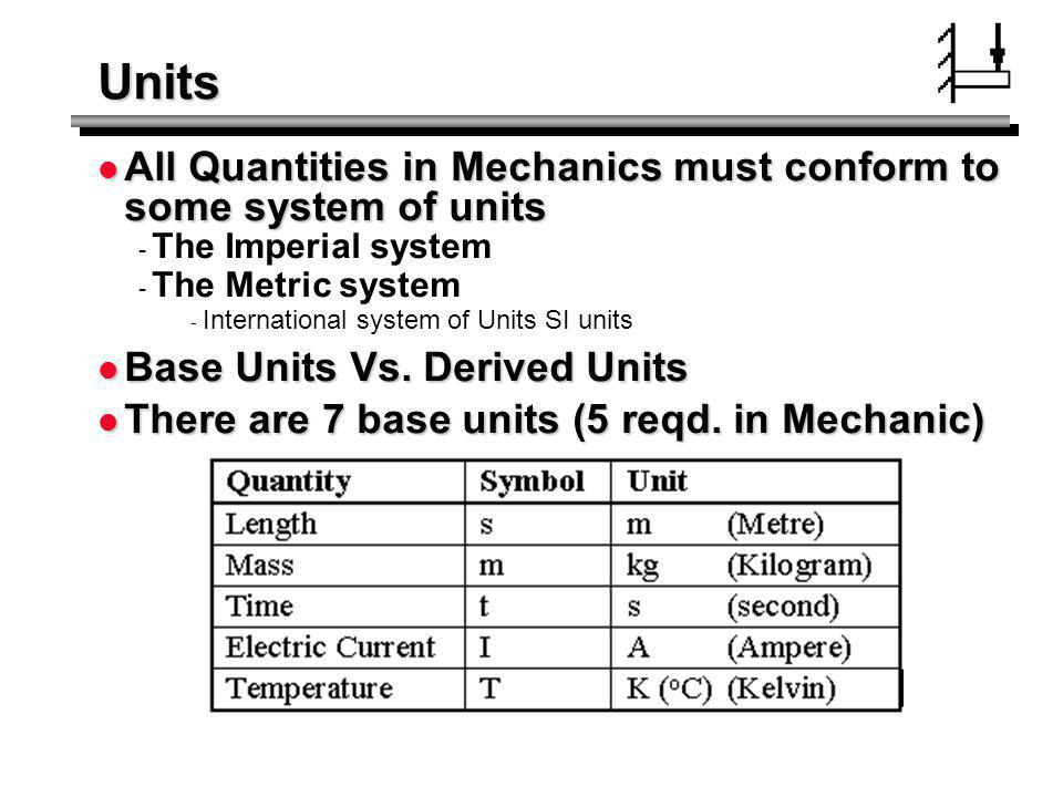 Units All Quantities in Mechanics must conform to some system of units