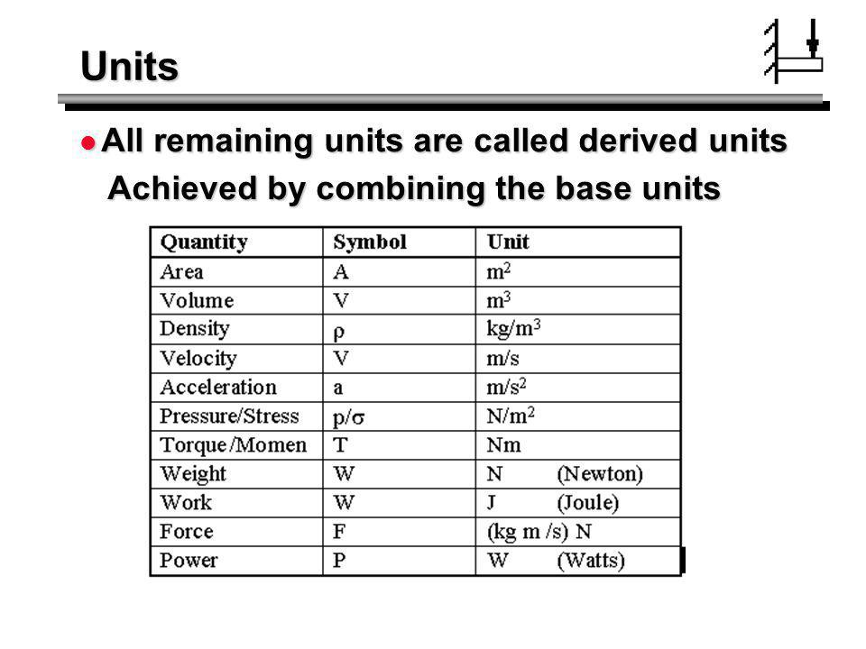 Units All remaining units are called derived units
