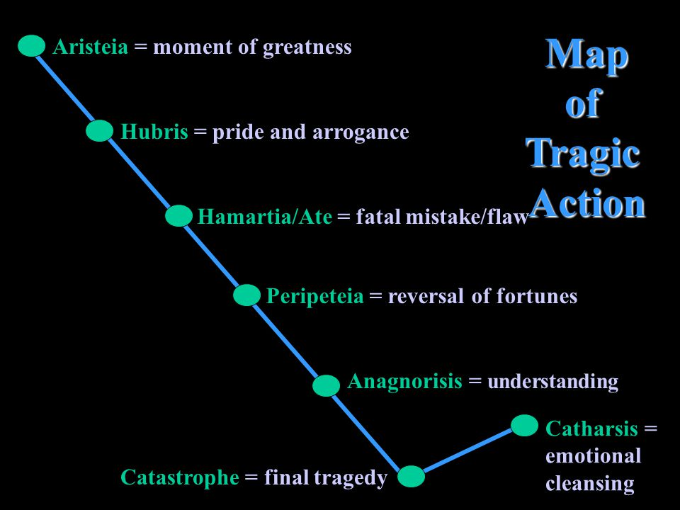 Map of Tragic Action Aristeia = moment of greatness