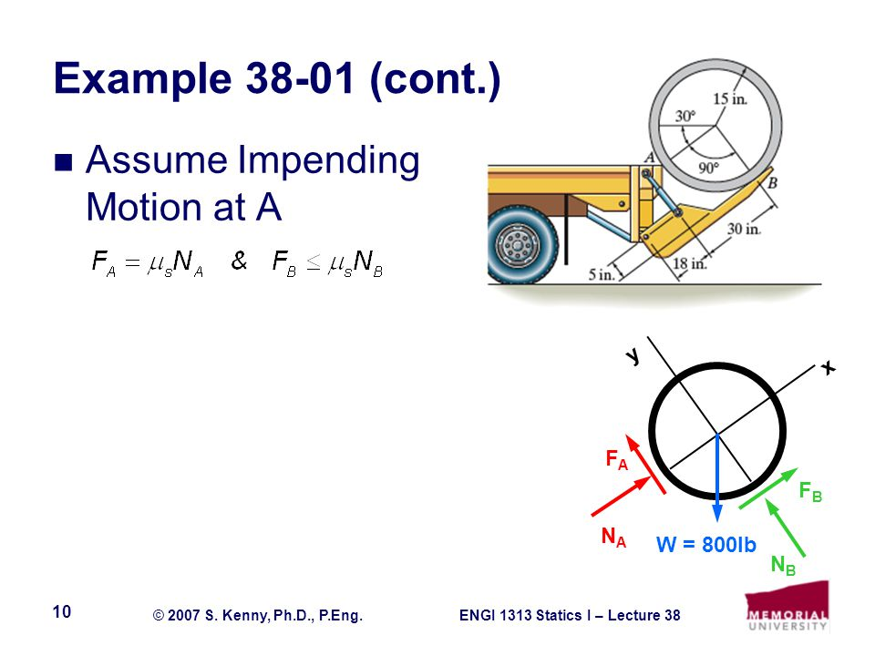 Example 38-01 (cont.) Assume Impending Motion at A y x FA FB NA