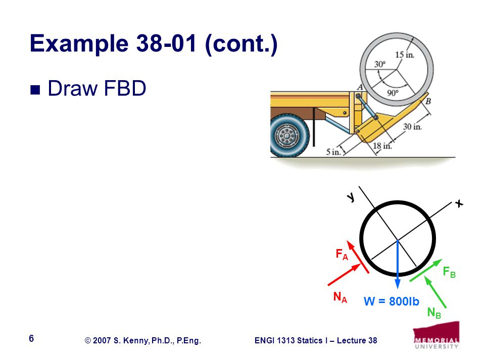 Example 38-01 (cont.) Draw FBD y x FA FB NA W = 800lb NB
