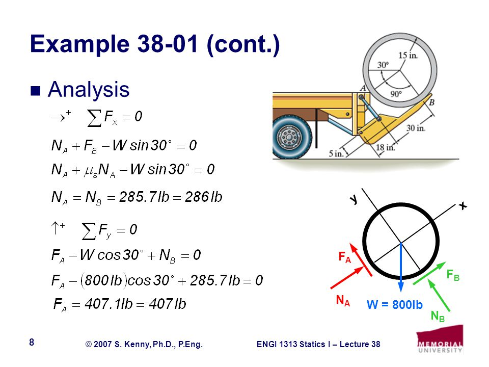 Example 38-01 (cont.) Analysis y x FA FB NA W = 800lb NB