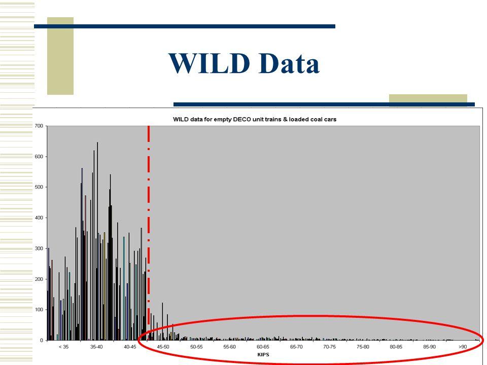 WILD Data