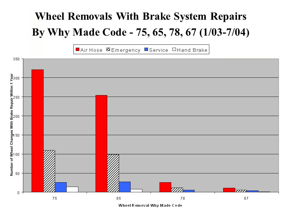 Wheel Removals With Brake System Repairs